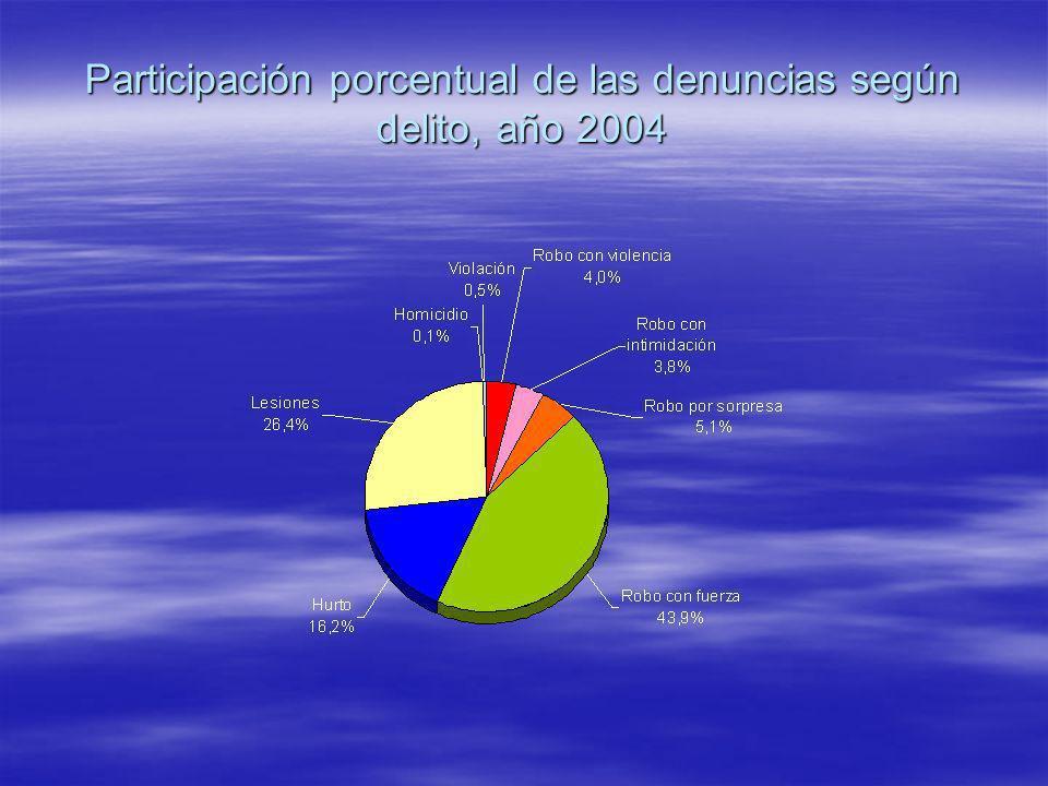 Participación porcentual de las denuncias según delito, año 2004