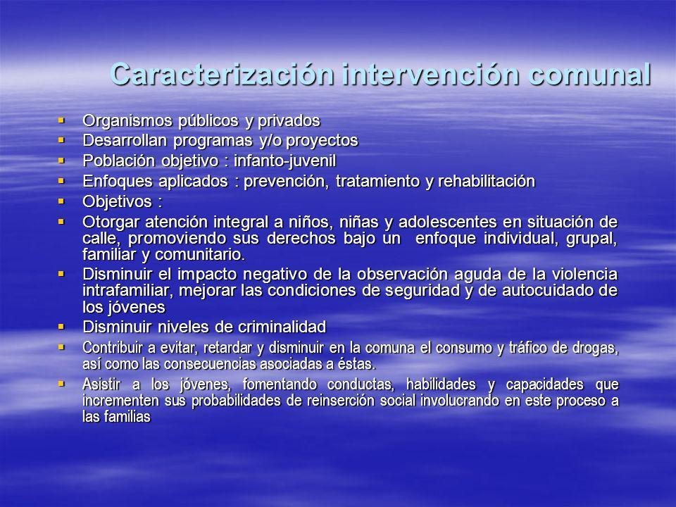 Caracterización intervención comunal Organismos públicos y privados Organismos públicos y privados Desarrollan programas y/o proyectos Desarrollan pro