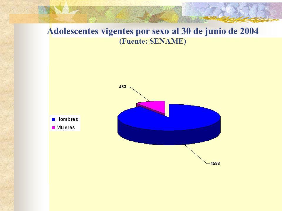 Adolescentes vigentes por sexo al 30 de junio de 2004 (Fuente: SENAME)