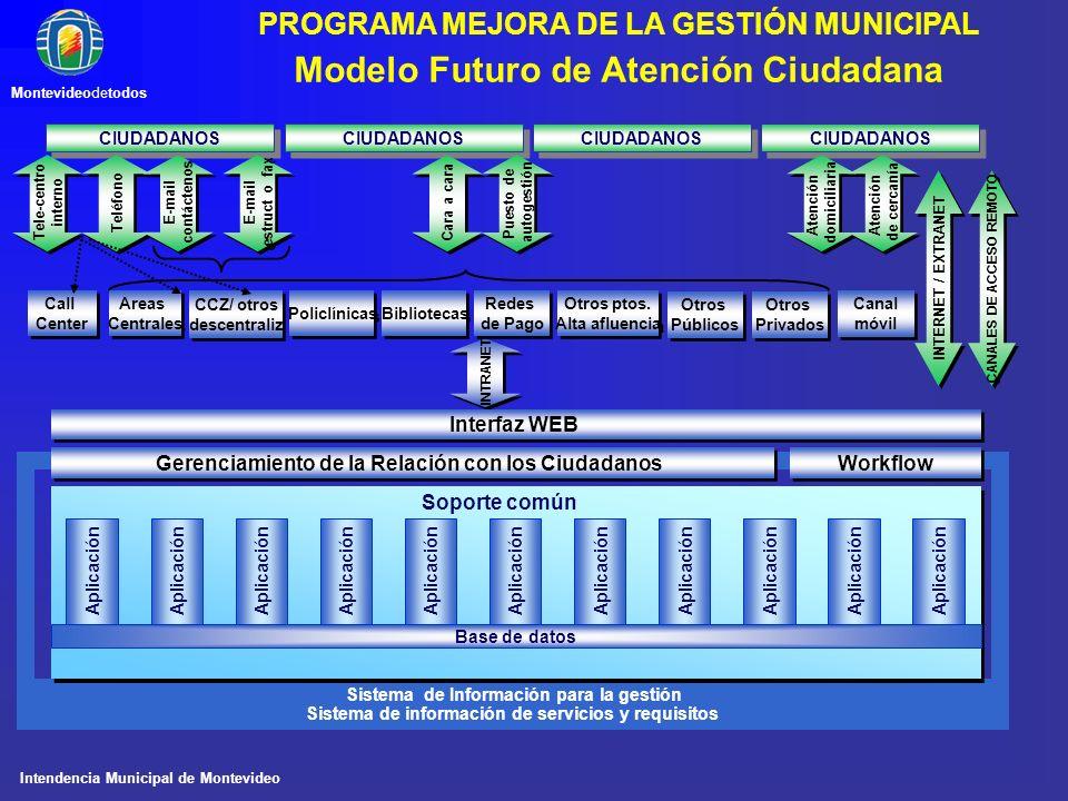 Intendencia Municipal de Montevideo Montevideodetodos PROGRAMA MEJORA DE LA GESTIÓN MUNICIPAL CIUDADANOS INTRANET Interfaz WEB CANALES DE ACCESO REMOT