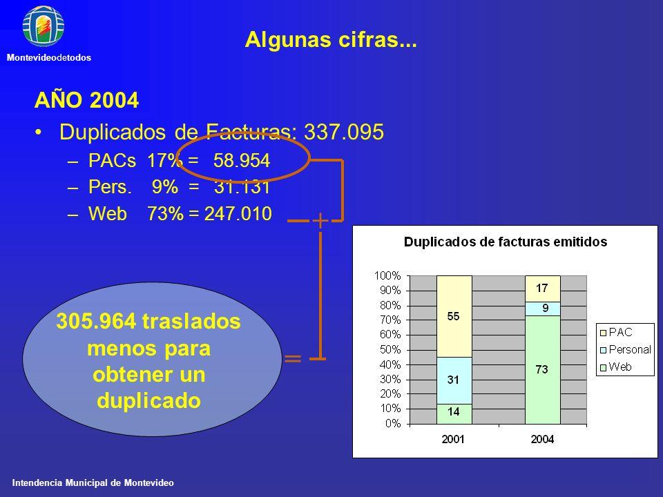 Intendencia Municipal de Montevideo Montevideodetodos Algunas cifras... AÑO 2004 Duplicados de Facturas: 337.095 –PACs 17% = 58.954 –Pers. 9% = 31.131