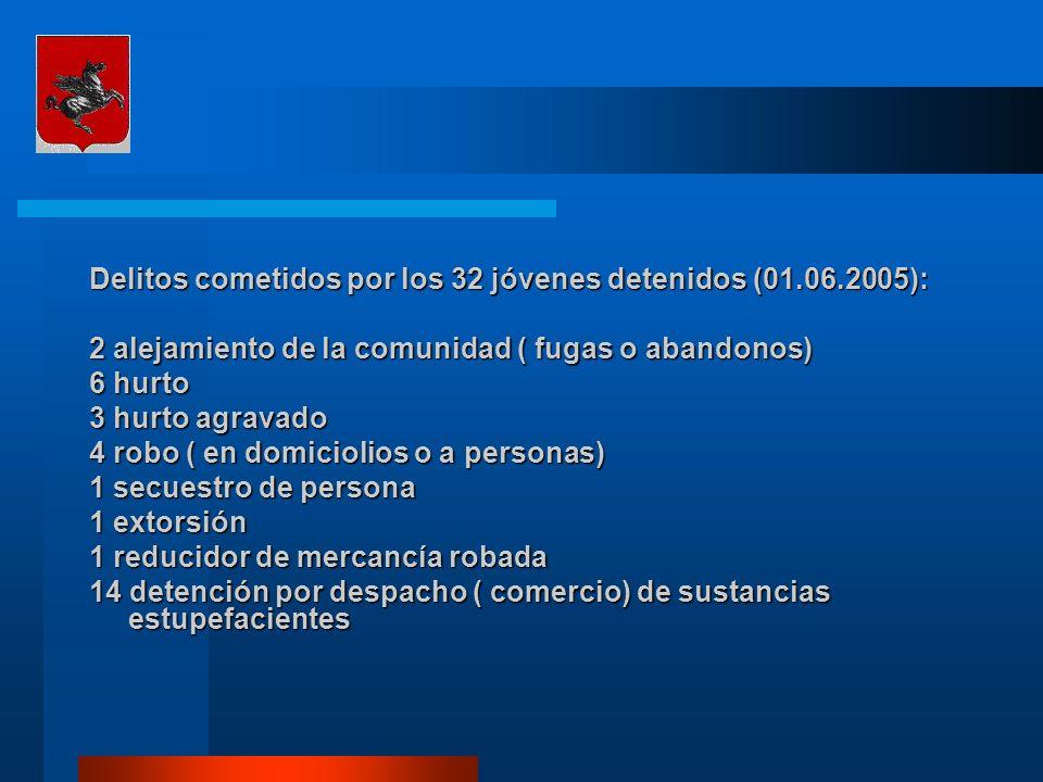 Delitos cometidos por los 32 jóvenes detenidos (01.06.2005): 2 alejamiento de la comunidad ( fugas o abandonos) 6 hurto 3 hurto agravado 4 robo ( en domiciolios o a personas) 1 secuestro de persona 1 extorsión 1 reducidor de mercancía robada 14 detención por despacho ( comercio) de sustancias estupefacientes