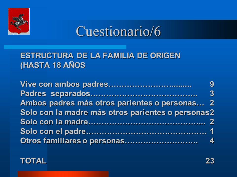 Cuestionario/6 ESTRUCTURA DE LA FAMILIA DE ORIGEN (HASTA 18 AÑOS Vive con ambos padres…………………….........9 Padres separados…………………………………..3 Ambos padres más otros parientes o personas…2 Solo con la madre más otros parientes o personas2 Solo con la madre……………………………………...2 Solo con el padre……………………………………….1 Otros familiares o personas……………………….4 TOTAL 23