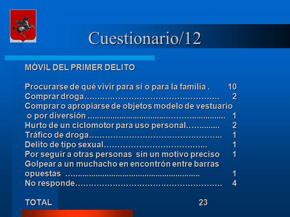 Cuestionario/12 MÓVIL DEL PRIMER DELITO Procurarse de qué vivir para sí o para la familia.10 Comprar droga…….….…………………………………. 2 Comprar o apropiarse d