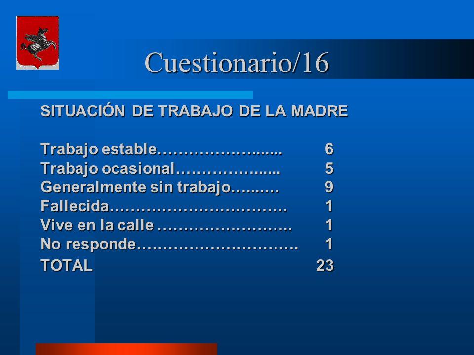 Cuestionario/16 SITUACIÓN DE TRABAJO DE LA MADRE Trabajo estable……………….......6 Trabajo ocasional……………......5 Generalmente sin trabajo…....…9 Fallecida
