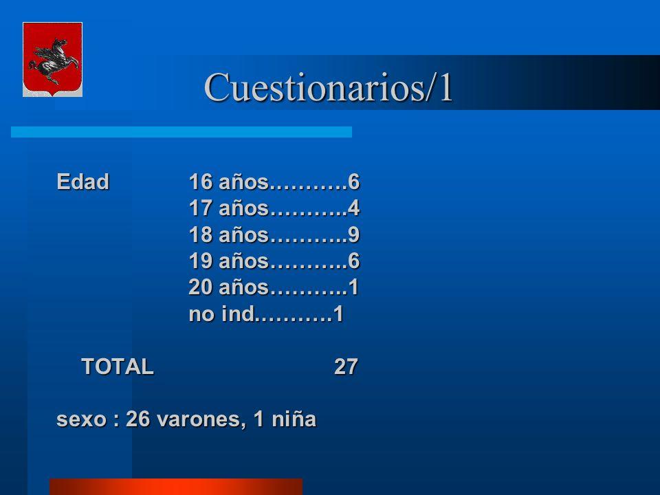 Cuestionarios/1 Edad16 años.……….6 17 años………..4 18 años………..9 19 años………..6 20 años………..1 no ind.……….1 TOTAL 27 sexo : 26 varones, 1 niña