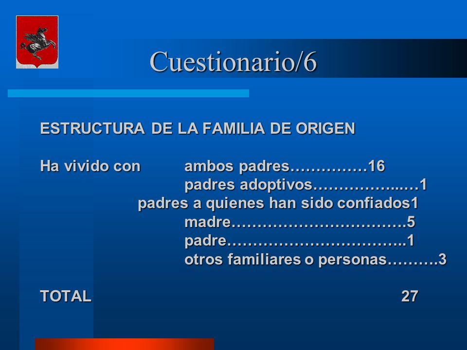 Cuestionario/6 ESTRUCTURA DE LA FAMILIA DE ORIGEN Ha vivido con ambos padres……………16 padres adoptivos……………...…1 padres adoptivos……………...…1 padres a quienes han sido confiados1 padres a quienes han sido confiados1 madre…………………………….5 madre…………………………….5 padre……………………………..1 padre……………………………..1 otros familiares o personas……….3 otros familiares o personas……….3 TOTAL 27