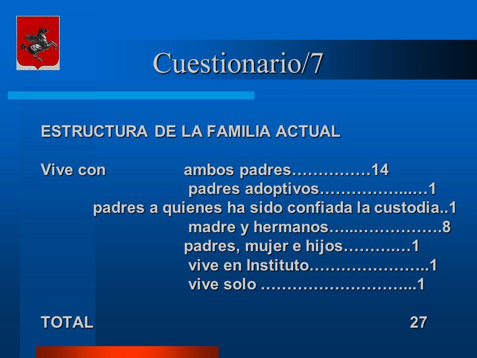 Cuestionario/7 ESTRUCTURA DE LA FAMILIA ACTUAL Vive con ambos padres……………14 padres adoptivos……………...…1 padres adoptivos……………...…1 padres a quienes ha