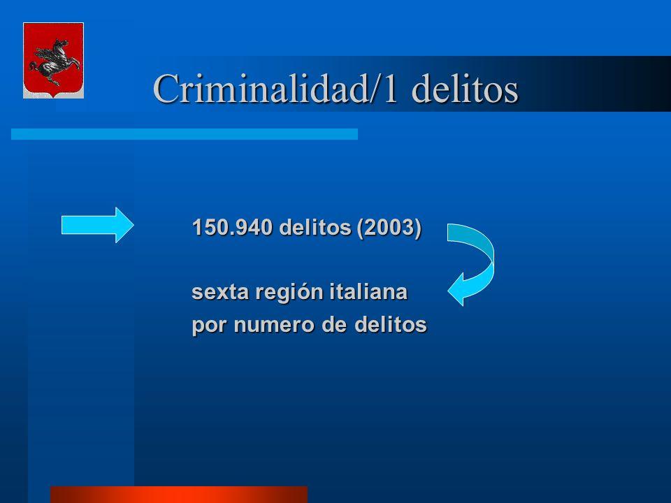 Criminalidad/2 autores 15.790 personas condenadas en el 2002 15.790 personas condenadas en el 2002 12.174 italianos 3.616 extranjeros (22,9%) 3.616 extranjeros (22,9%) 22,3%18 – 24 años 54,3%25 – 44 años 19,5%45 - 64 años 3,9% 65 años 3,9% 65 años