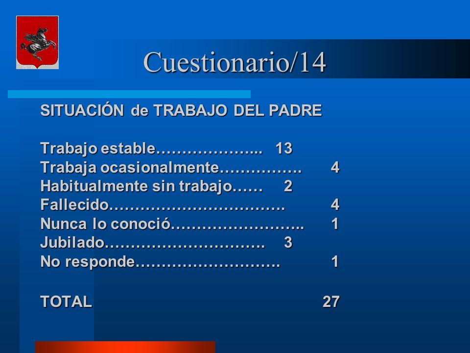 Cuestionario/14 SITUACIÓN de TRABAJO DEL PADRE Trabajo estable………………...13 Trabaja ocasionalmente…………….
