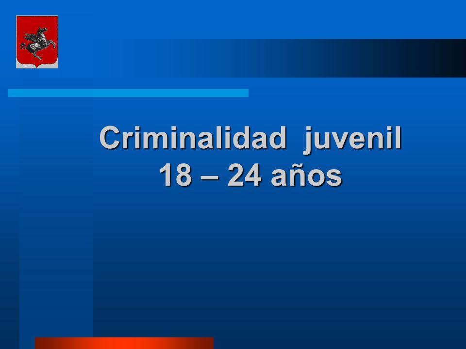 Criminalidad juvenil 18 – 24 años