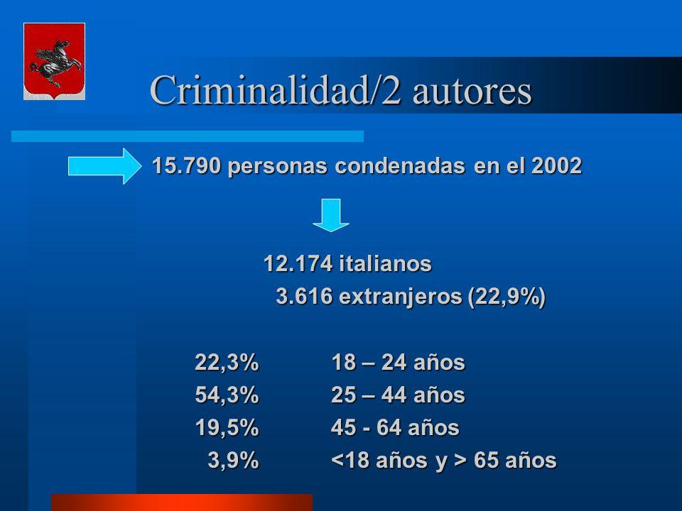 Criminalidad/2 autores 15.790 personas condenadas en el 2002 15.790 personas condenadas en el 2002 12.174 italianos 3.616 extranjeros (22,9%) 3.616 ex