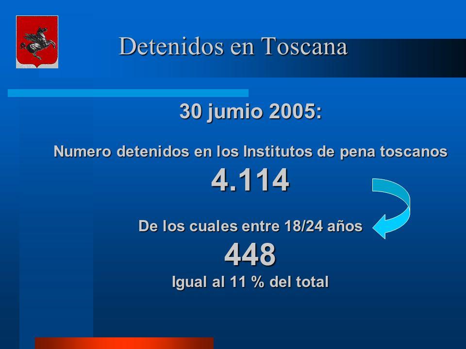 Detenidos en Toscana 30 jumio 2005: Numero detenidos en los Institutos de pena toscanos 4.114 De los cuales entre 18/24 años 448 Igual al 11 % del tot