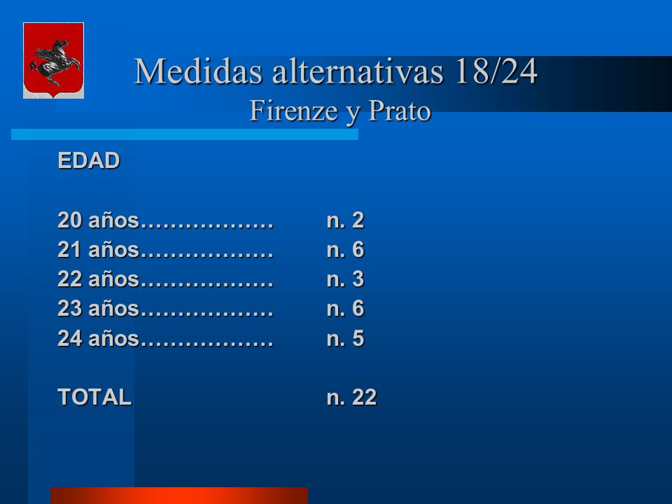 Medidas alternativas 18/24 Firenze y Prato EDAD 20 años………………n.