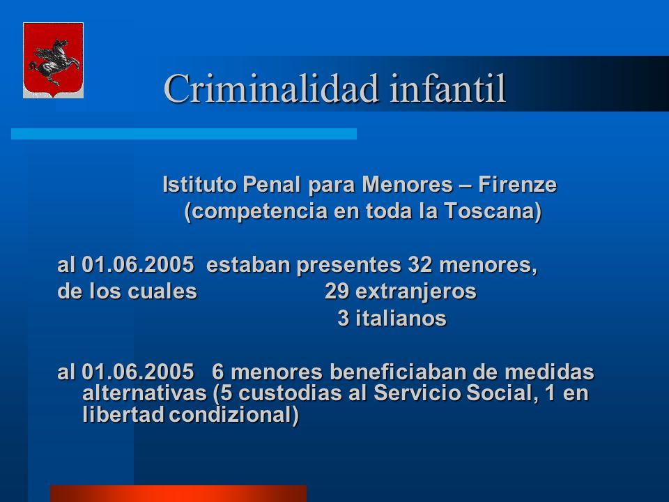 Istituto Penal para Menores – Firenze (competencia en toda la Toscana) (competencia en toda la Toscana) al 01.06.2005 estaban presentes 32 menores, de