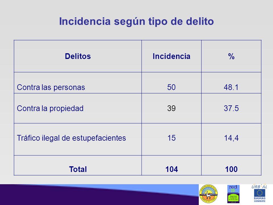 Incidencia según tipo de delito DelitosIncidencia% Contra las personas5048.1 Contra la propiedad39 37.5 Tráfico ilegal de estupefacientes1514,4 Total1