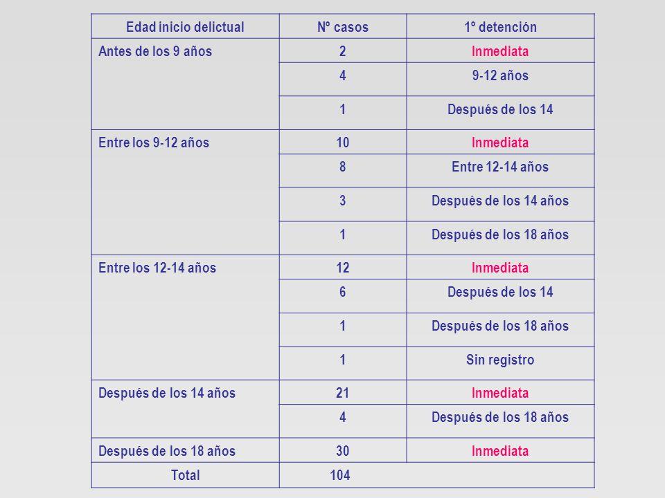 Edad inicio delictualNº casos1º detención Antes de los 9 años2Inmediata 49-12 años 1Después de los 14 Entre los 9-12 años10Inmediata 8Entre 12-14 años