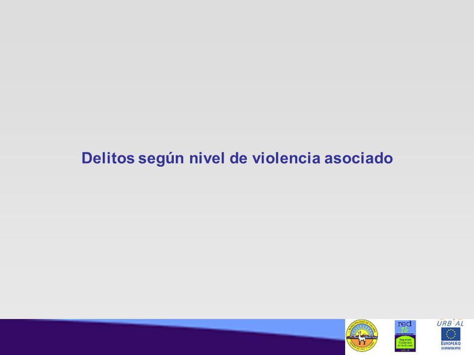 Delitos según nivel de violencia asociado