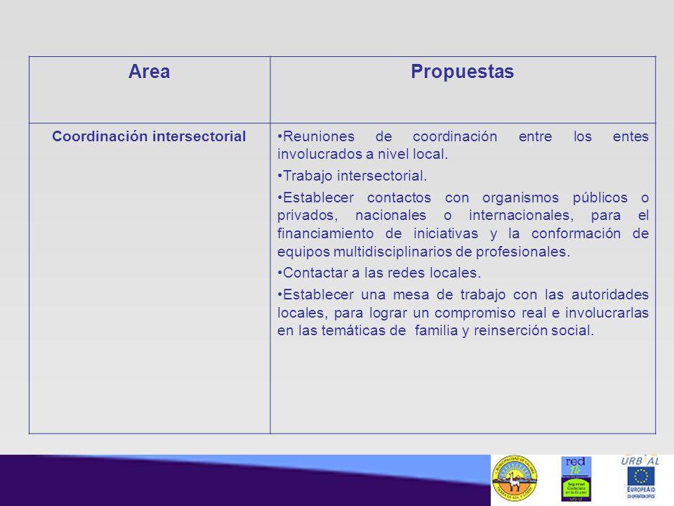 AreaPropuestas Coordinación intersectorialReuniones de coordinación entre los entes involucrados a nivel local. Trabajo intersectorial. Establecer con