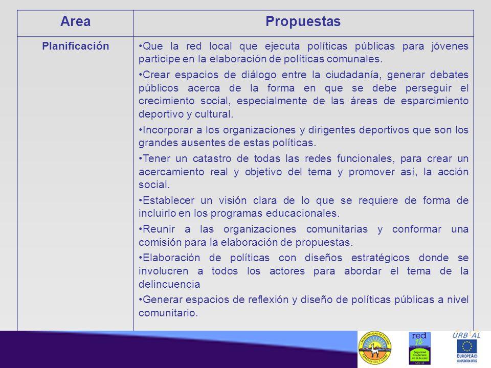 AreaPropuestas PlanificaciónQue la red local que ejecuta políticas públicas para jóvenes participe en la elaboración de políticas comunales. Crear esp