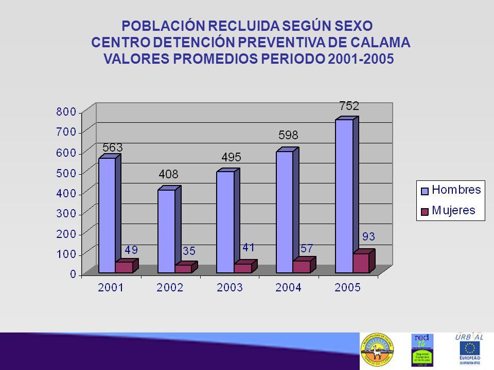 POBLACIÓN RECLUIDA SEGÚN SEXO CENTRO DETENCIÓN PREVENTIVA DE CALAMA VALORES PROMEDIOS PERIODO 2001-2005