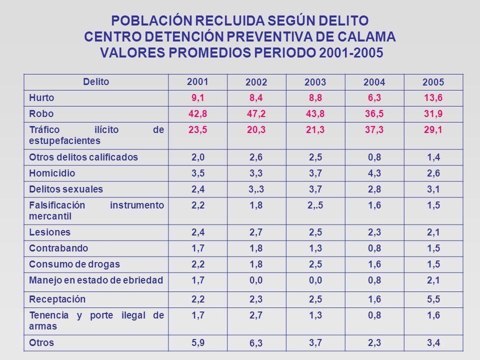 POBLACIÓN RECLUIDA SEGÚN DELITO CENTRO DETENCIÓN PREVENTIVA DE CALAMA VALORES PROMEDIOS PERIODO 2001-2005 Delito2001 2002200320042005 Hurto9,18,48,86,