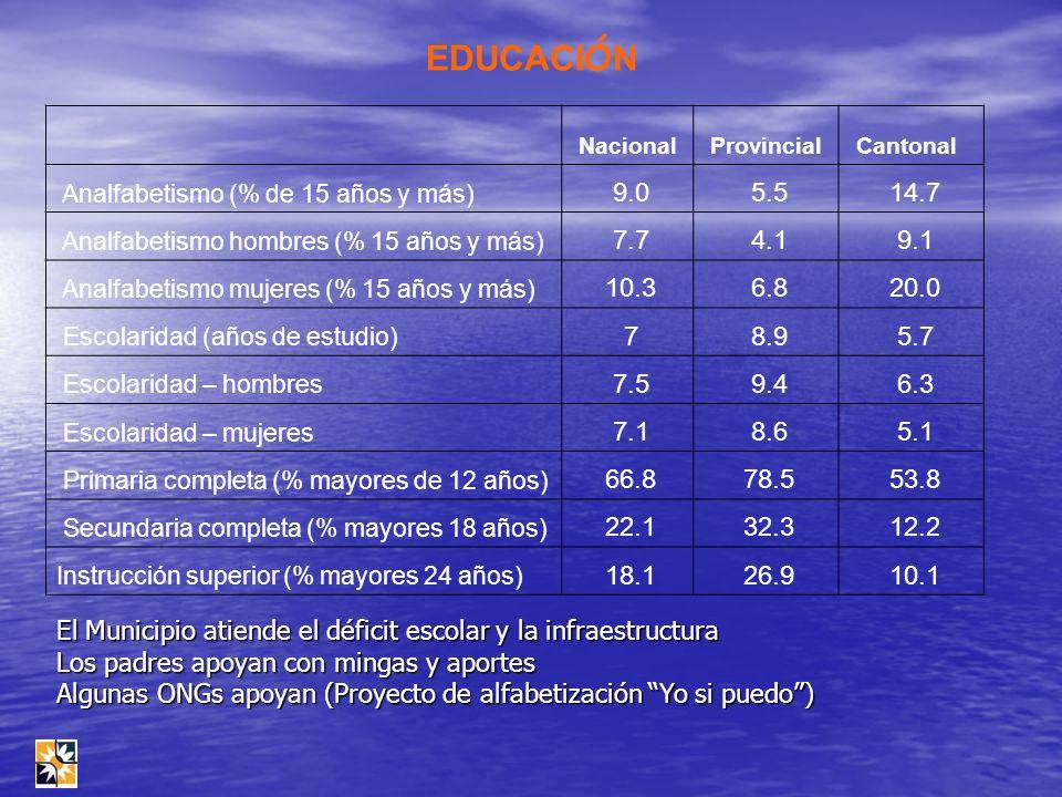 EDUCACI Ó N Nacional Provincial Cantonal Analfabetismo (% de 15 años y más) 9.0 5.5 14.7 Analfabetismo hombres (% 15 años y más) 7.7 4.1 9.1 Analfabet