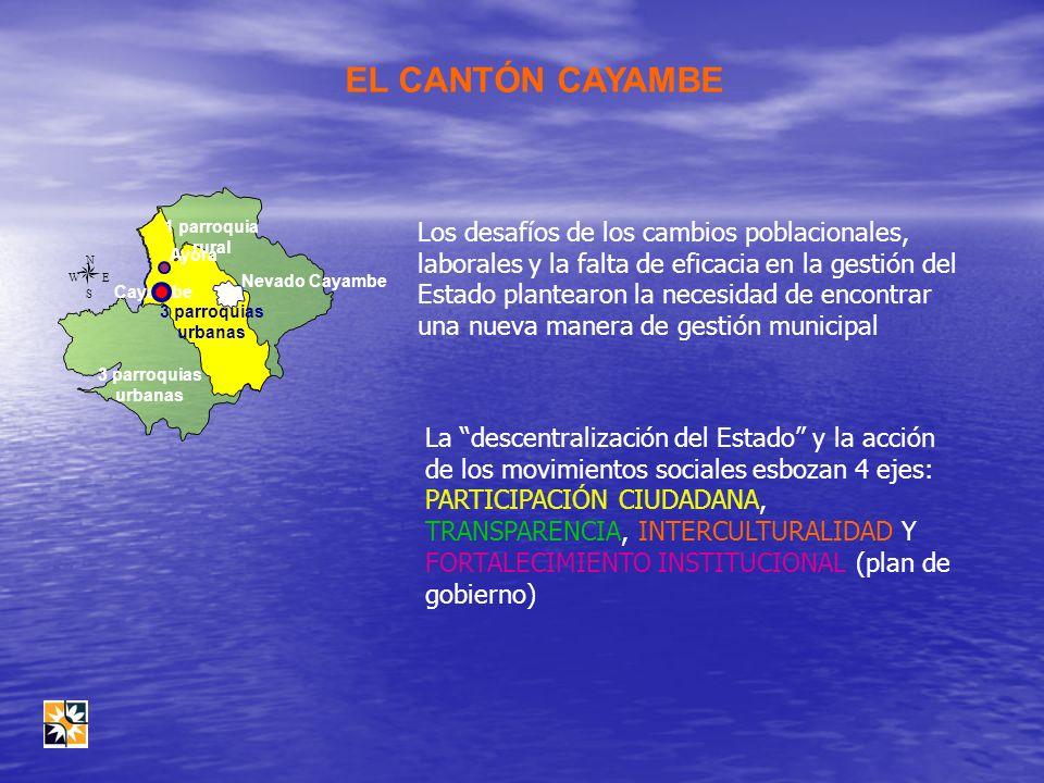 EL CANTÓN CAYAMBE 3 parroquias urbanas Ayora Cayambe Nevado Cayambe N EW S 1 parroquia rural 3 parroquias urbanas Los desafíos de los cambios poblacio