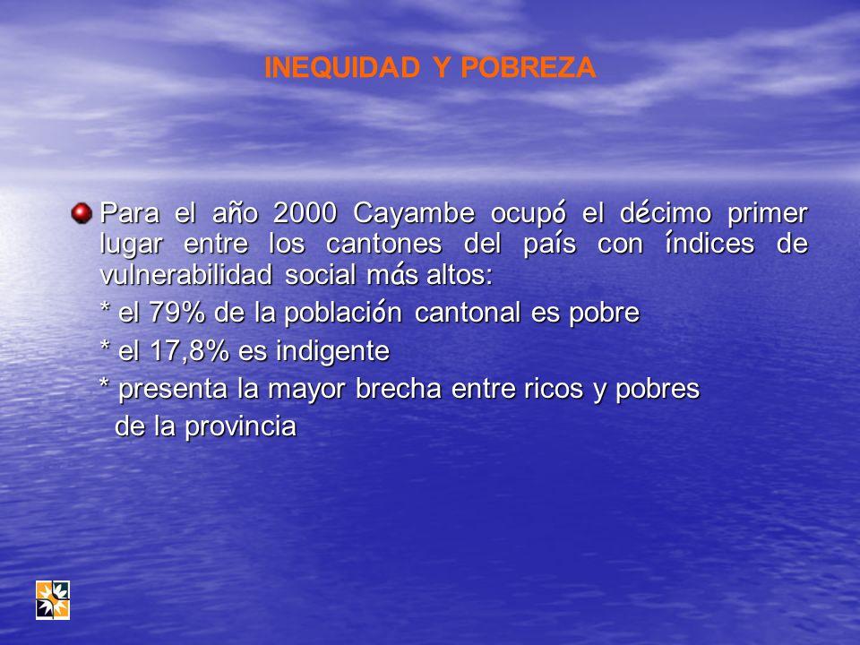 INEQUIDAD Y POBREZA Para el a ñ o 2000 Cayambe ocup ó el d é cimo primer lugar entre los cantones del pa í s con í ndices de vulnerabilidad social m á