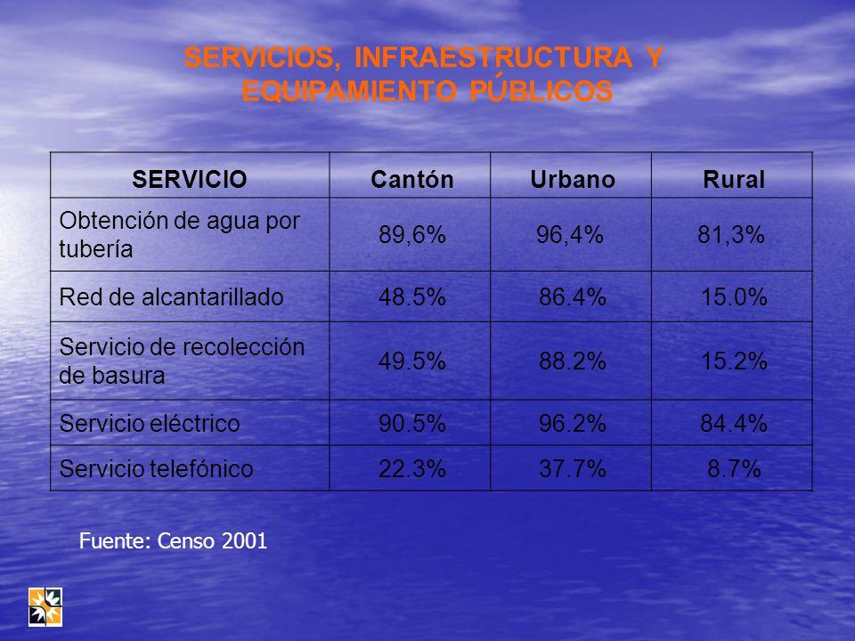 SERVICIO Cantón Urbano Rural Obtención de agua por tubería 89,6%96,4%81,3% Red de alcantarillado 48.5% 86.4% 15.0% Servicio de recolección de basura 4