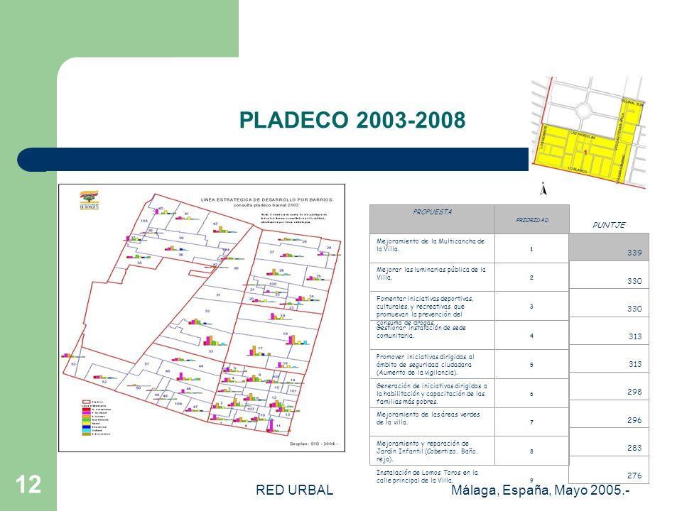 RED URBALMálaga, España, Mayo 2005.- 11 PLADECO 1999-2003