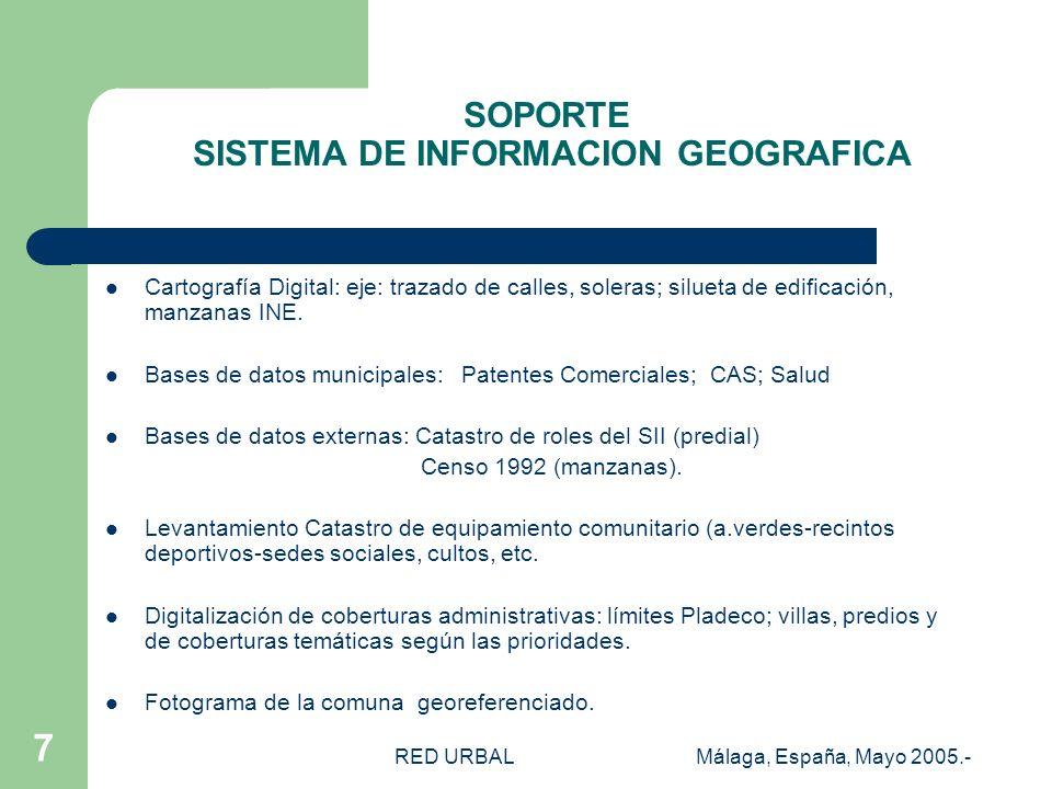 RED URBALMálaga, España, Mayo 2005.- 6 VI.- El SIG Como Herramienta De Planificación Social-Territorial INFORMACION OPORTUNA.