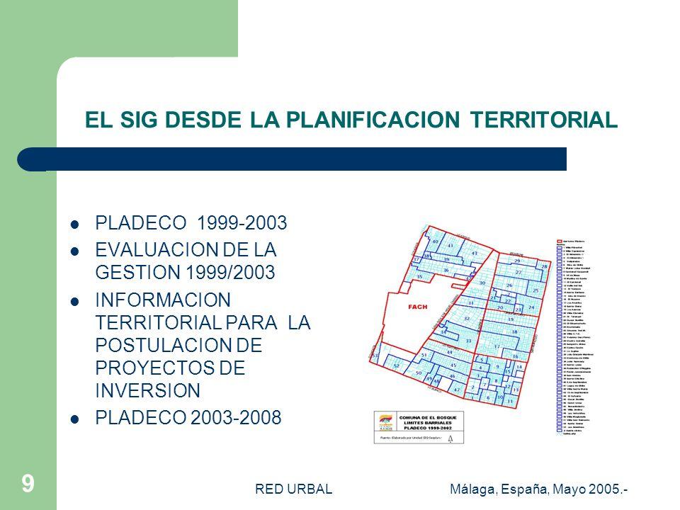 RED URBALMálaga, España, Mayo 2005.- 8 EL SIG DESDE LA PLANIFICACION A NIVEL MUNICIPAL Efectuar analisis y evaluaciones permanentes de la situación de