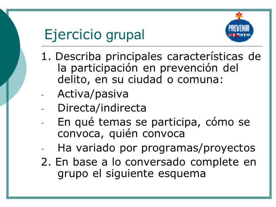 Ejercicio grupal 1. Describa principales características de la participación en prevención del delito, en su ciudad o comuna: - Activa/pasiva - Direct