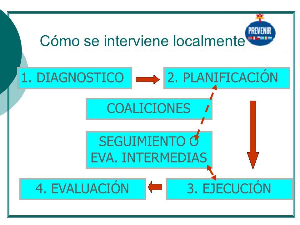 Cómo se interviene localmente 1. DIAGNOSTICO2. PLANIFICACIÓN 3. EJECUCIÓN4. EVALUACIÓN COALICIONES SEGUIMIENTO O EVA. INTERMEDIAS........
