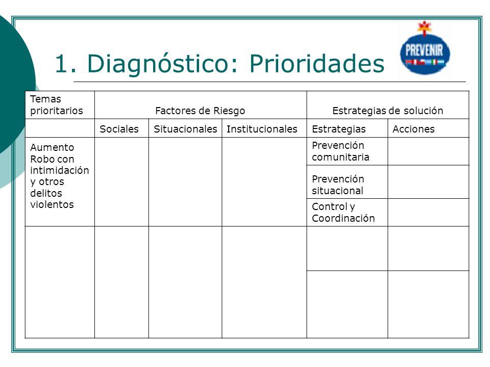1. Diagnóstico: Prioridades Temas prioritarios Factores de RiesgoEstrategias de solución SocialesSituacionalesInstitucionalesEstrategiasAcciones Aumen