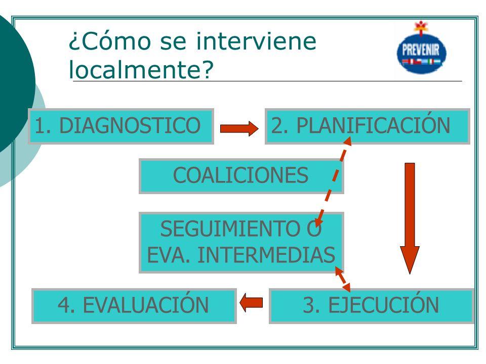 ¿Cómo se interviene localmente? 1. DIAGNOSTICO2. PLANIFICACIÓN 3. EJECUCIÓN4. EVALUACIÓN COALICIONES SEGUIMIENTO O EVA. INTERMEDIAS....