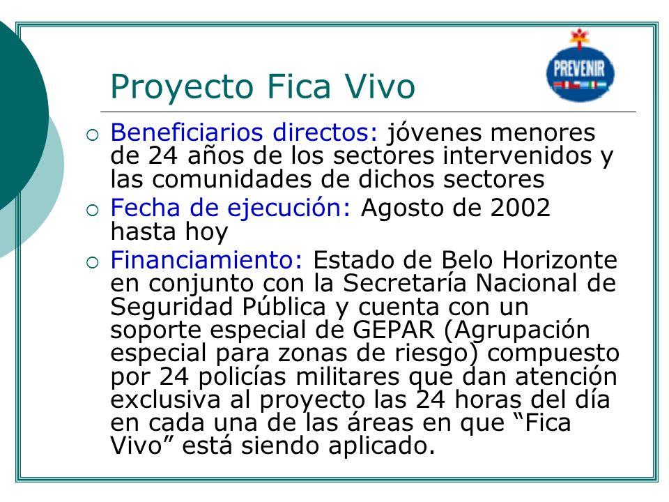 Proyecto Fica Vivo Beneficiarios directos: jóvenes menores de 24 años de los sectores intervenidos y las comunidades de dichos sectores Fecha de ejecu