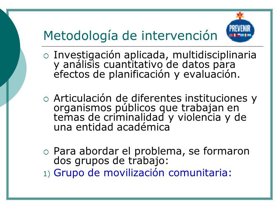Metodología de intervención Investigación aplicada, multidisciplinaria y análisis cuantitativo de datos para efectos de planificación y evaluación. Ar