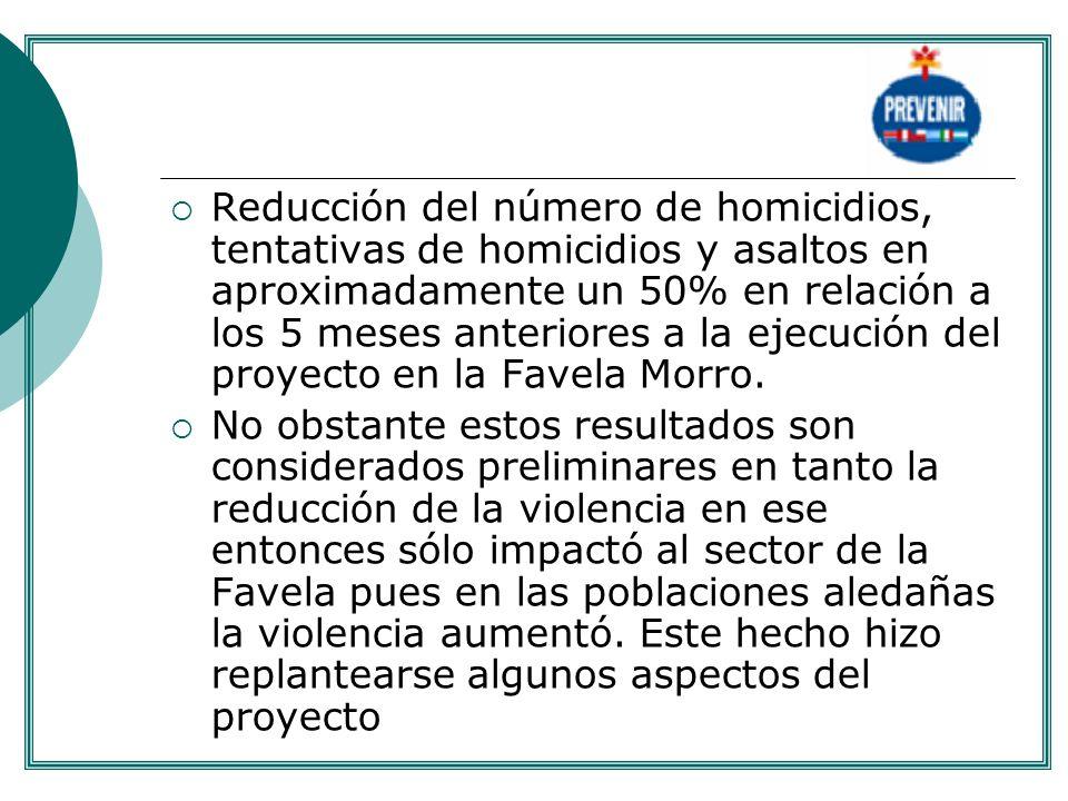 Reducción del número de homicidios, tentativas de homicidios y asaltos en aproximadamente un 50% en relación a los 5 meses anteriores a la ejecución d