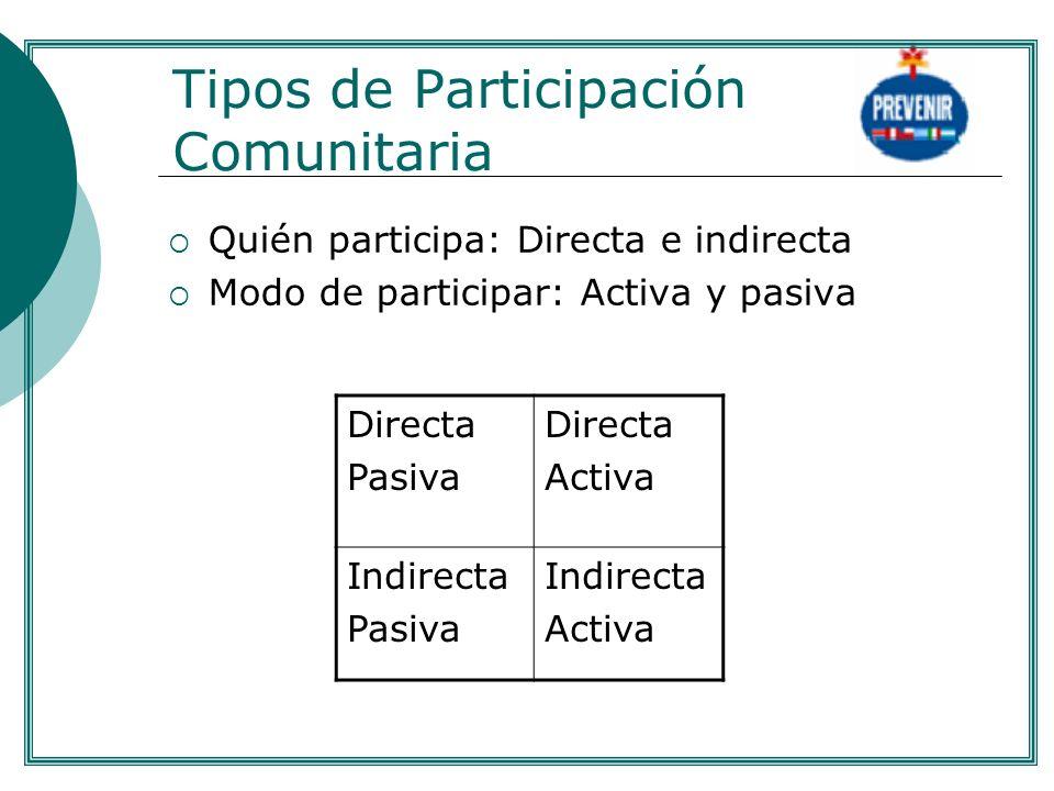 Tipos de Participación Comunitaria Quién participa: Directa e indirecta Modo de participar: Activa y pasiva Directa Pasiva Directa Activa Indirecta Pa