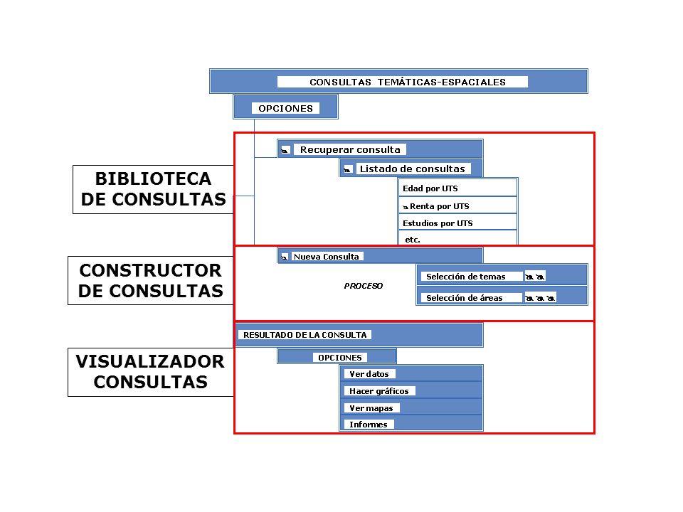 BIBLIOTECA DE CONSULTAS CONSTRUCTOR DE CONSULTAS VISUALIZADOR CONSULTAS
