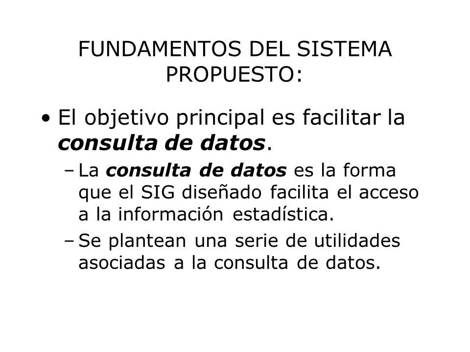 FUNDAMENTOS DEL SISTEMA PROPUESTO: El objetivo principal es facilitar la consulta de datos. –La consulta de datos es la forma que el SIG diseñado faci