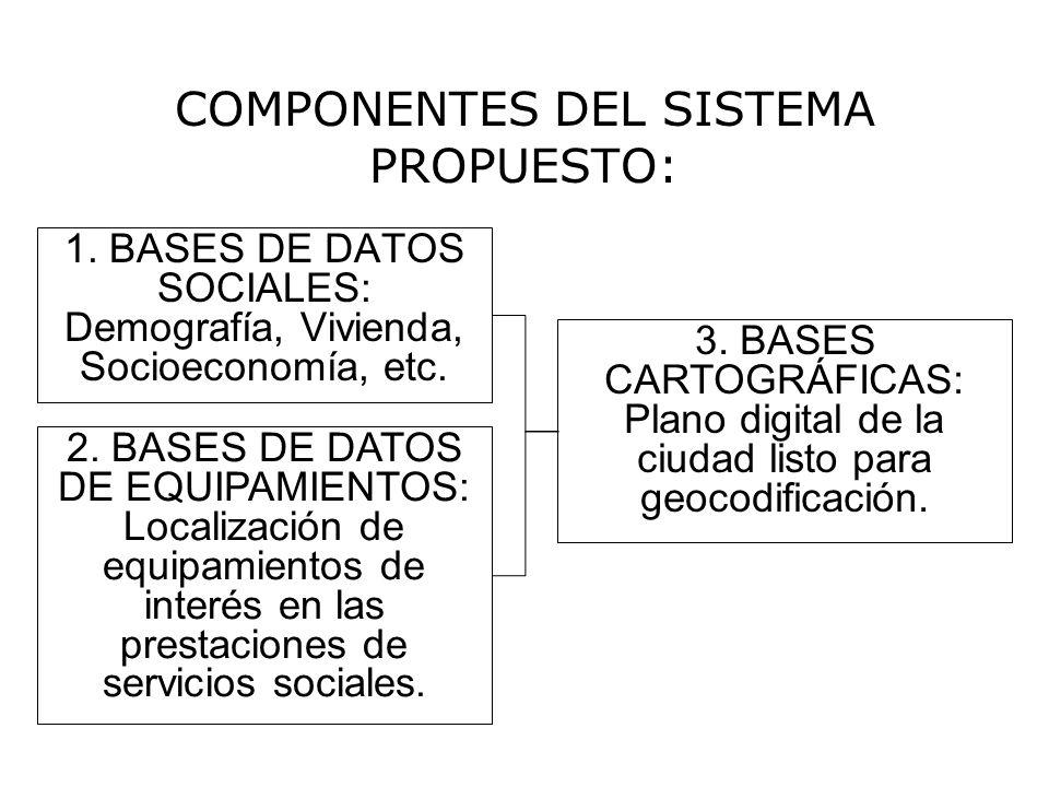 COMPONENTES DEL SISTEMA PROPUESTO: 1. BASES DE DATOS SOCIALES: Demografía, Vivienda, Socioeconomía, etc. 3. BASES CARTOGRÁFICAS: Plano digital de la c