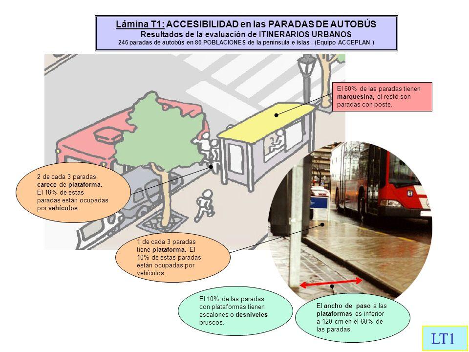 Lámina T1: ACCESIBILIDAD en las PARADAS DE AUTOBÚS Resultados de la evaluación de ITINERARIOS URBANOS 246 paradas de autobús en 80 POBLACIONES de la p