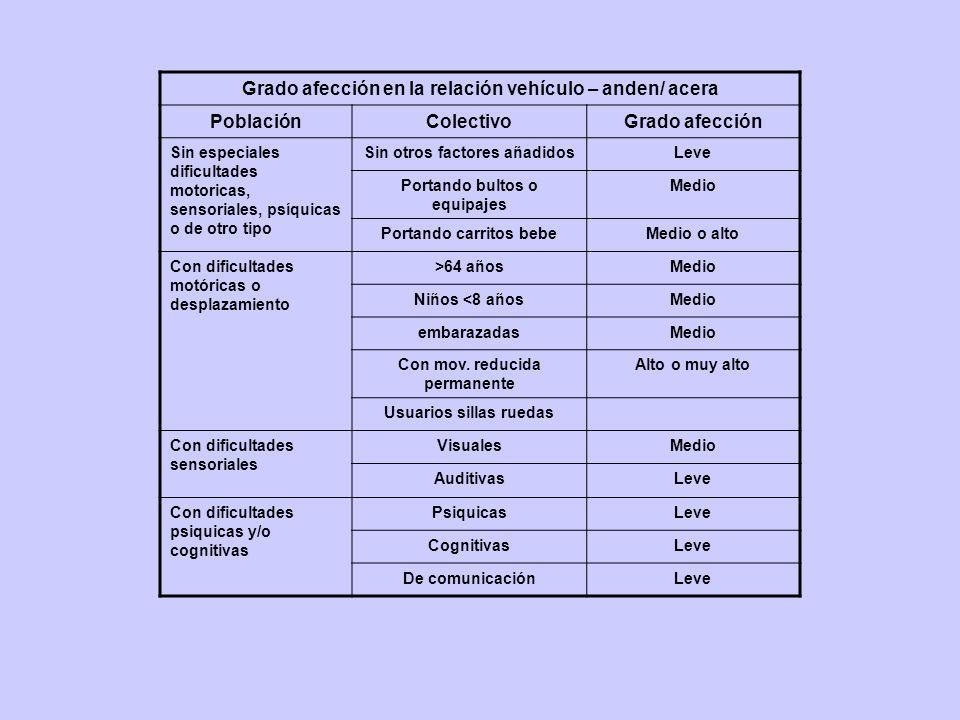 Grado afección en la relación vehículo – anden/ acera PoblaciónColectivoGrado afección Sin especiales dificultades motoricas, sensoriales, psíquicas o