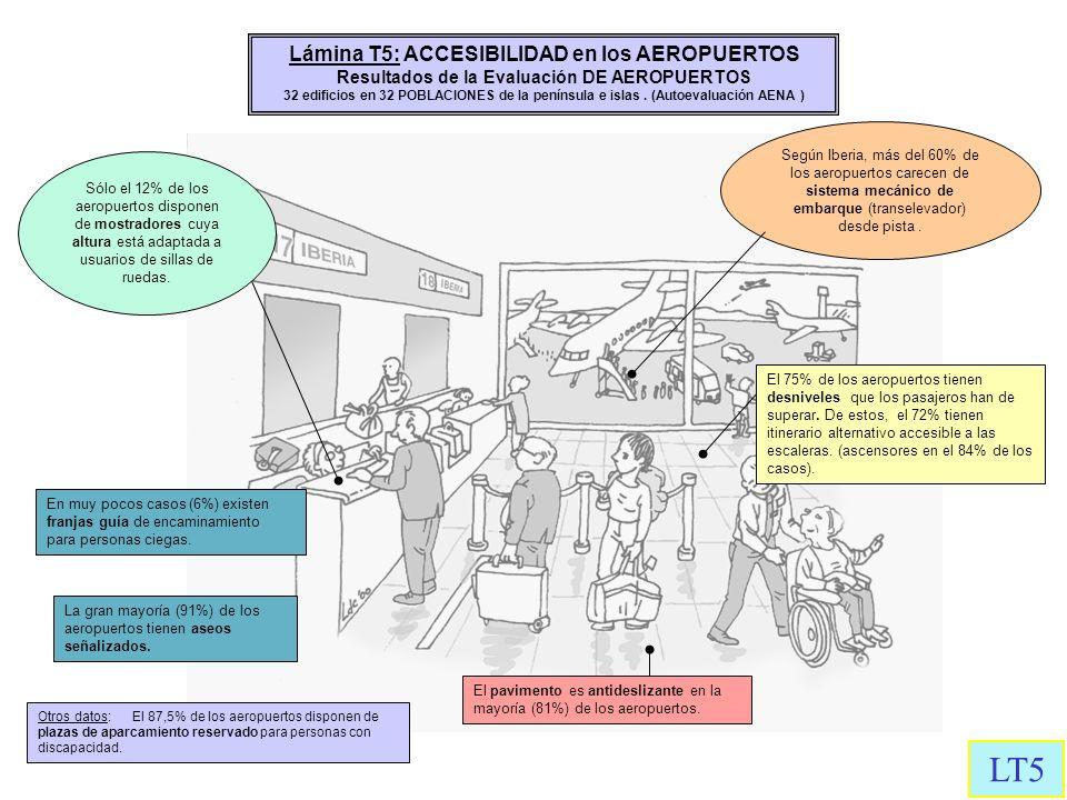 Lámina T5: ACCESIBILIDAD en los AEROPUERTOS Resultados de la Evaluación DE AEROPUERTOS 32 edificios en 32 POBLACIONES de la península e islas. (Autoev