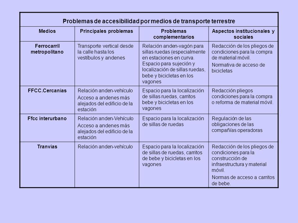 Problemas de accesibilidad por medios de transporte terrestre MediosPrincipales problemasProblemas complementarios Aspectos institucionales y sociales