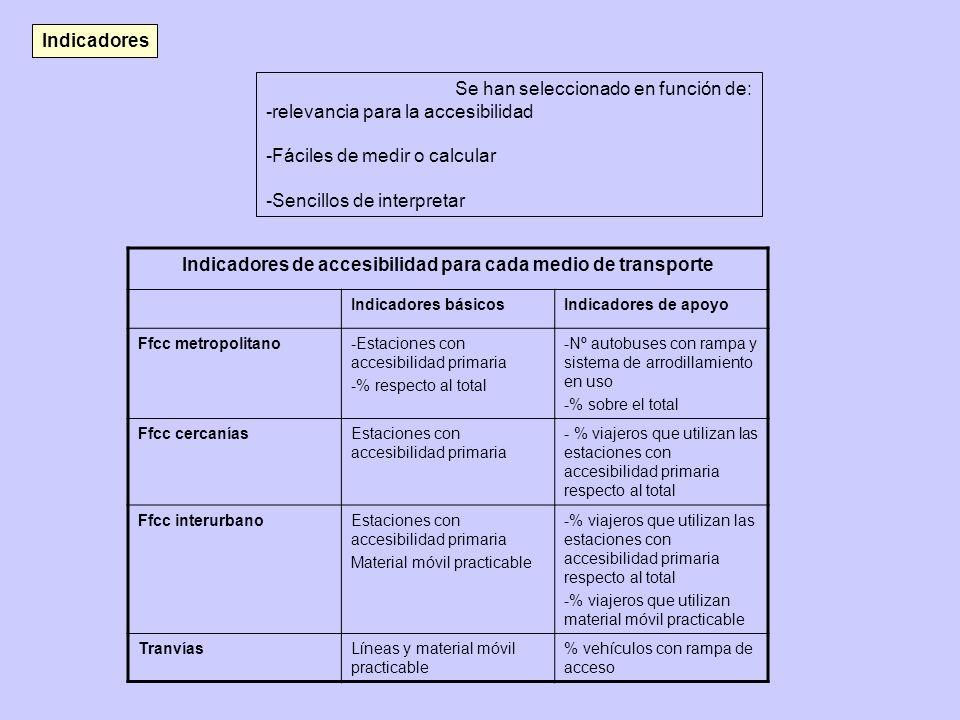 Indicadores de accesibilidad para cada medio de transporte Indicadores básicosIndicadores de apoyo Ffcc metropolitano-Estaciones con accesibilidad pri