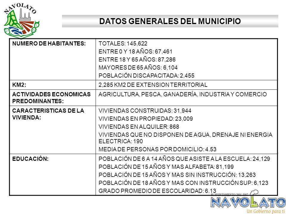 DATOS GENERALES DEL MUNICIPIO NUMERO DE HABITANTES:TOTALES: 145,622 ENTRE 0 Y 18 AÑOS: 67,461 ENTRE 18 Y 65 AÑOS: 87,286 MAYORES DE 65 AÑOS: 6,104 POBLACIÓN DISCAPACITADA: 2,455 KM2:2,285 KM2 DE EXTENSION TERRITORIAL ACTIVIDADES ECONOMICAS PREDOMINANTES: AGRICULTURA, PESCA, GANADERÍA, INDUSTRIA Y COMERCIO CARACTERISTICAS DE LA VIVIENDA: VIVIENDAS CONSTRUIDAS: 31,944 VIVIENDAS EN PROPIEDAD: 23,009 VIVIENDAS EN ALQUILER: 868 VIVIENDAS QUE NO DISPONEN DE AGUA, DRENAJE NI ENERGIA ELECTRICA: 190 MEDIA DE PERSONAS POR DOMICILIO: 4.53 EDUCACIÓN:POBLACIÓN DE 6 A 14 AÑOS QUE ASISTE A LA ESCUELA: 24,129 POBLACIÓN DE 15 AÑOS Y MAS ALFABETA: 81,199 POBLACIÓN DE 15 AÑOS Y MAS SIN INSTRUCCIÓN: 13,263 POBLACIÓN DE 18 AÑOS Y MAS CON INSTRUCCIÓN SUP: 6,123 GRADO PROMEDIO DE ESCOLARIDAD: 6.13